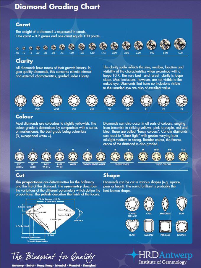 Diamond Grading Chart Template Diamond Size Clarity Chart   Sample Diamond  Chart