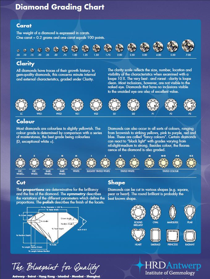 Diamond Grading Chart:  Looking into buying a diamond but don't know where to start? Brushing up on your knowledge of the four C's is a great place to begin for the average jewelry buyer!