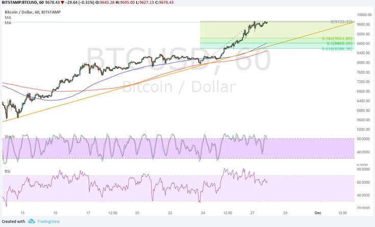 Bitcoin price has surged to yet another set of highs, but oscillators are showing signs of exhaustion and a potential pullback.