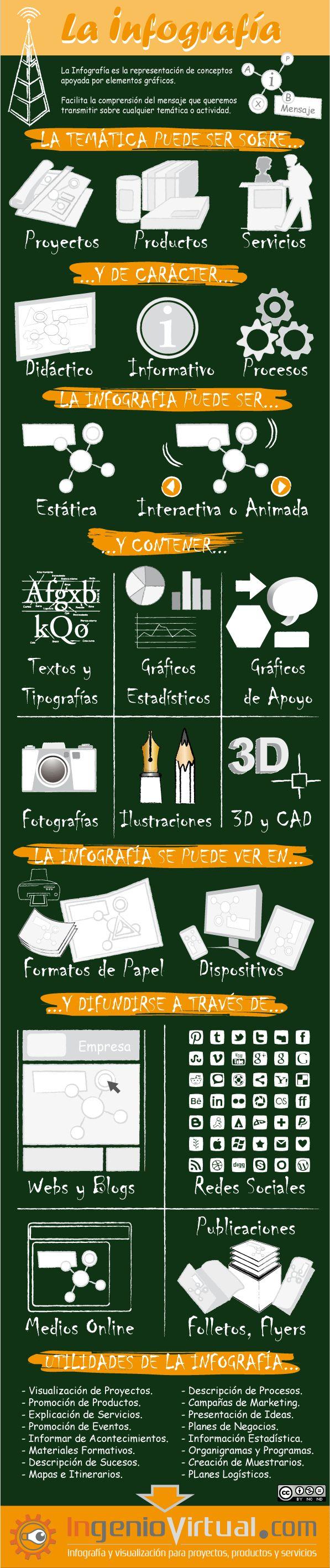Cómo hacer una infografía.j #infografia en español