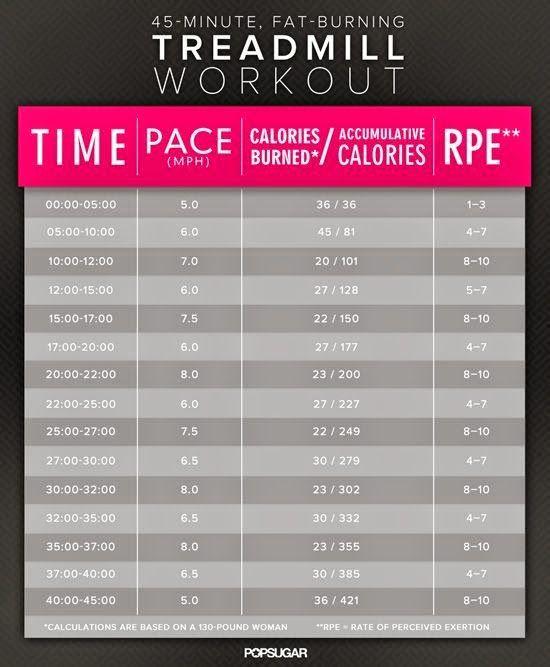 45-Minute Treadmill Workout Plan