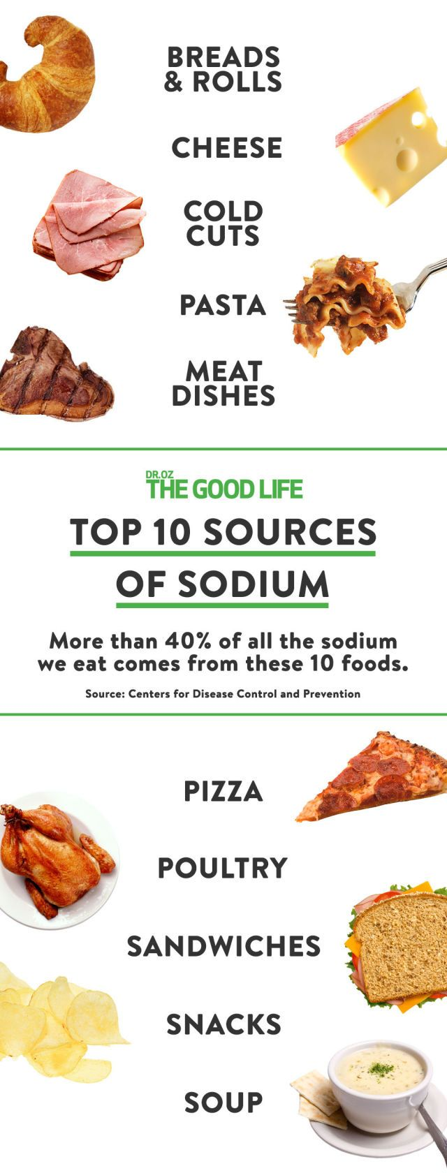 The Top Ten Sources of Sodium in Your Diet Are Not What You'd Expect
