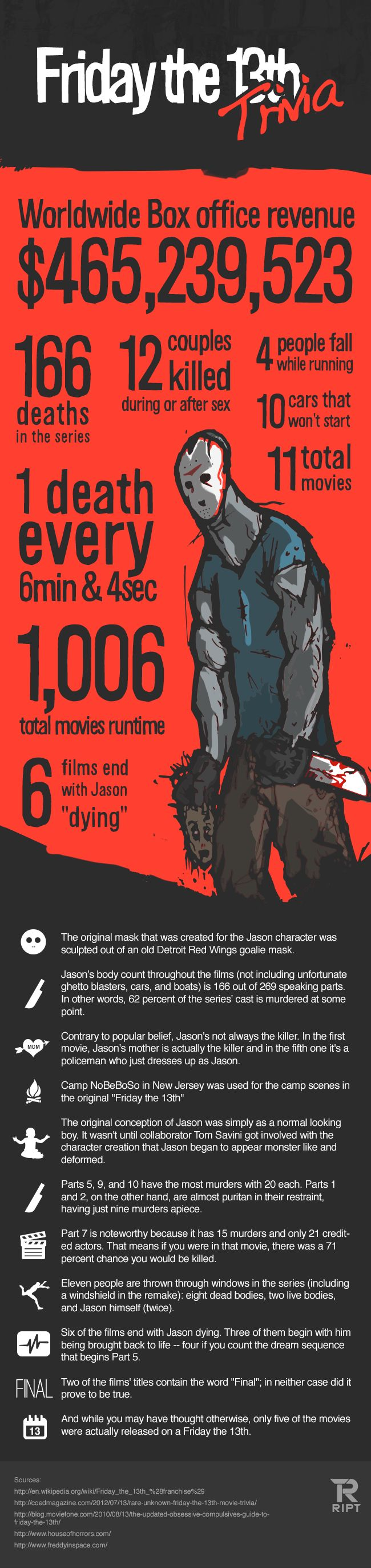 [Infographic] Friday the 13th (Jason Voorhees) Movie Trivia #movie