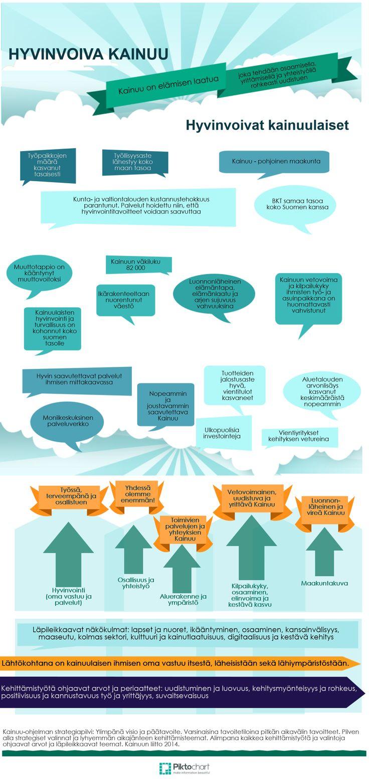 Visio | Piktochart Infographic Editor