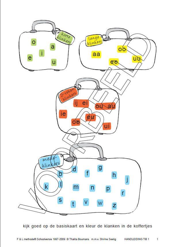 Taal in blokjes. Korte klanken (groen), lange klanken (geel), tweetekenklanken (rood) en medeklinkers (blauw).