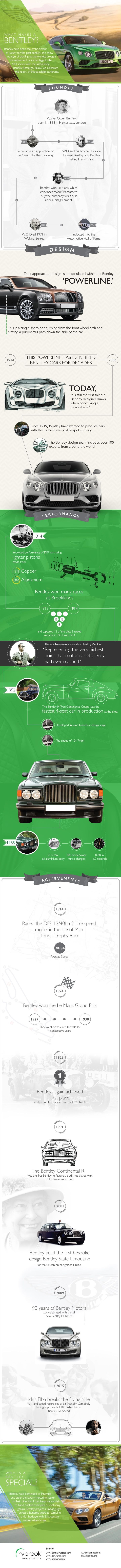 What Makes A Bentley? #supercars #specialistcars #motoring