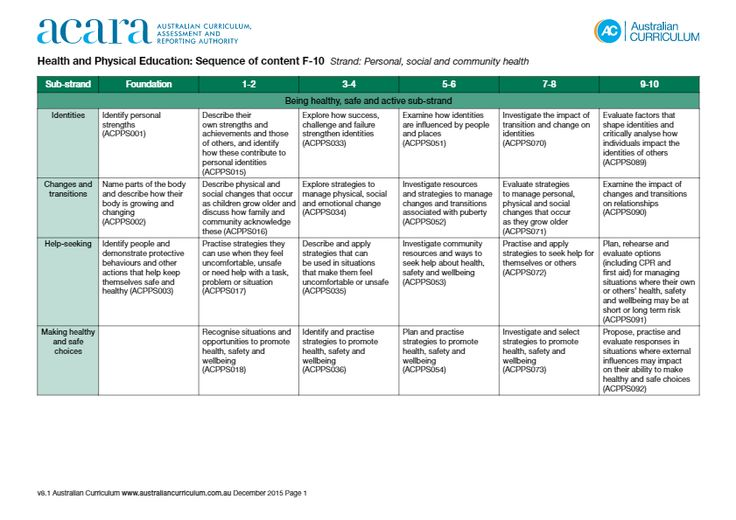 Australian Curriculum: Health and Physical Education: Sequence of content F-10.