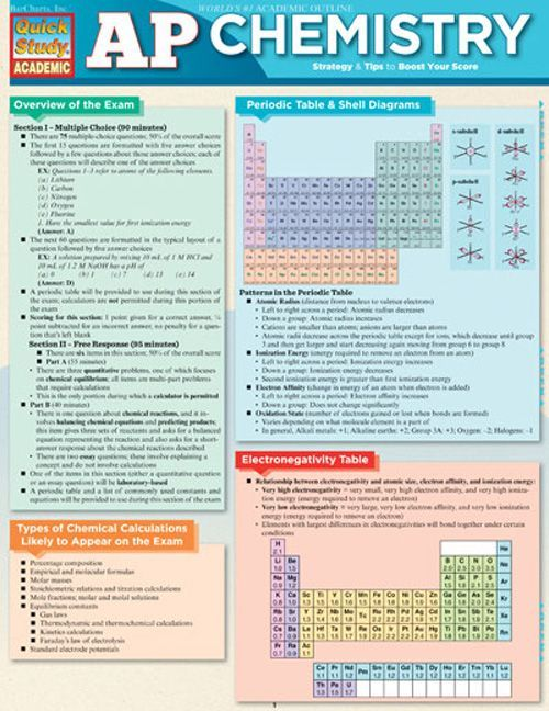 Classroom Instruction and Assessment for ELLs.  Ap Chemistry Download this review guide and improve your grades.