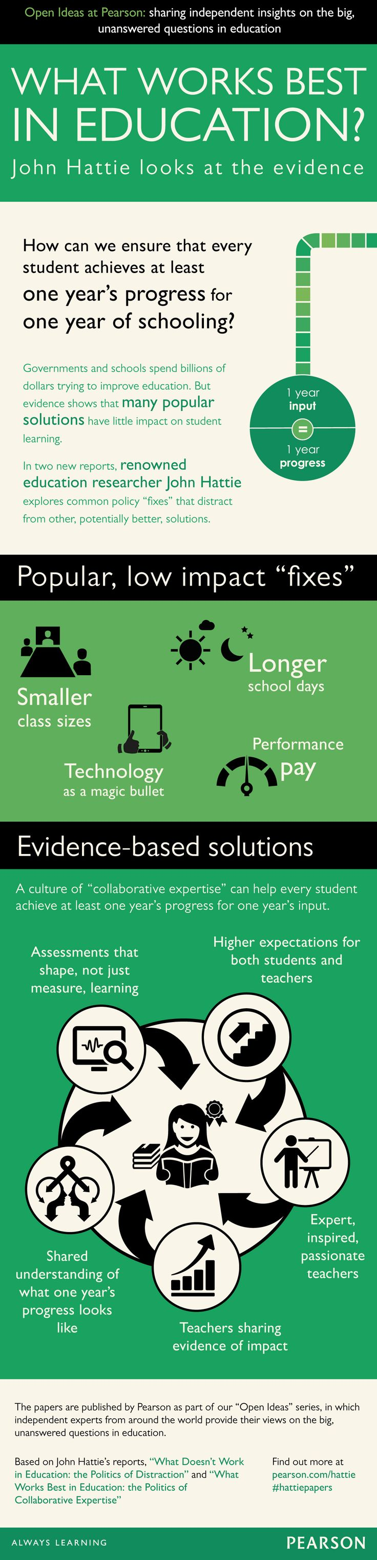 What works best in education? John Hattie ooks at the evidence