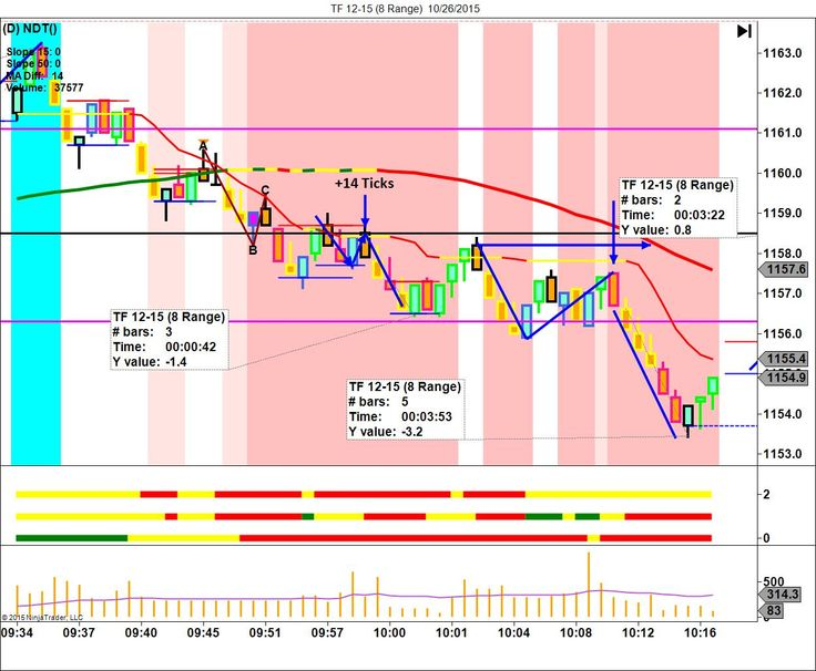 41 best Right Line Trading images on Pinterest   Candle, Candles and ...