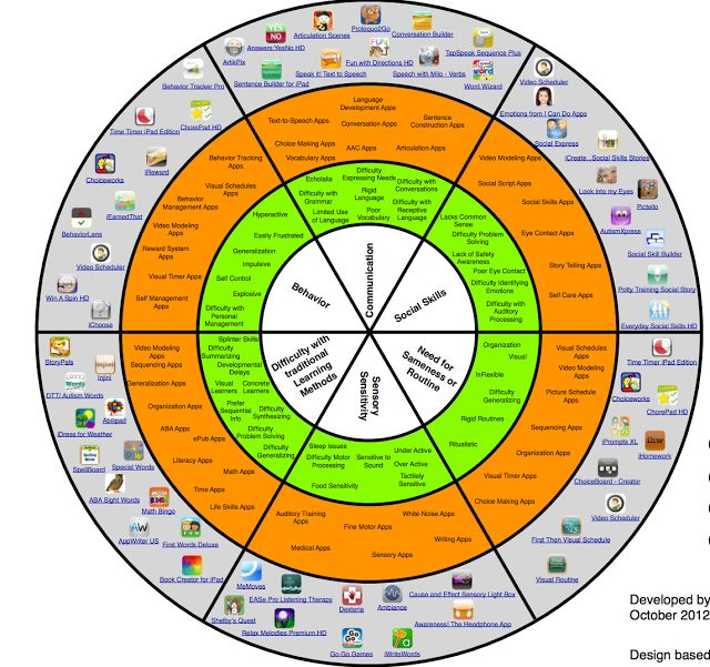 A Wonderful Wheel featuring iPad Apps for Autistic Students ~ Educational Technology and Mobile Learning