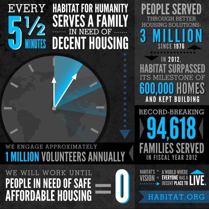 On average, every 5.5 minutes a family is helped by Habitat for Humanity. To learn more about this record-breaking year in eliminating poverty housing, please visit http://www.habitat.org/newsroom/2012archive/12_3_2012_annual_report_2012.
