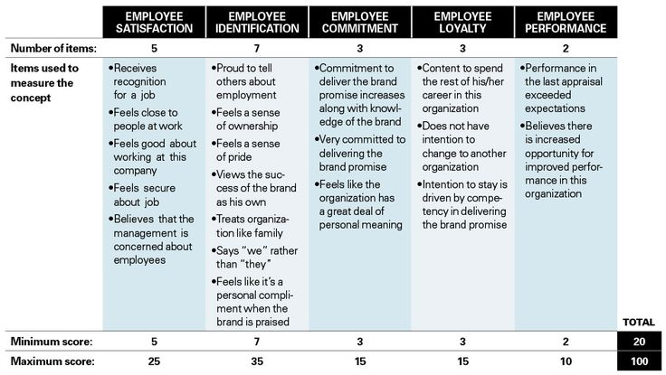 1000 Images About Employee Engagement On Pinterest