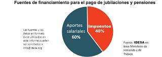 Así Somos: 40% de las jubilaciones se pagan con impuestos
