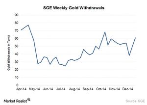 Investors should track strong Shanghai Gold Exchange withdrawals - Yahoo Finance