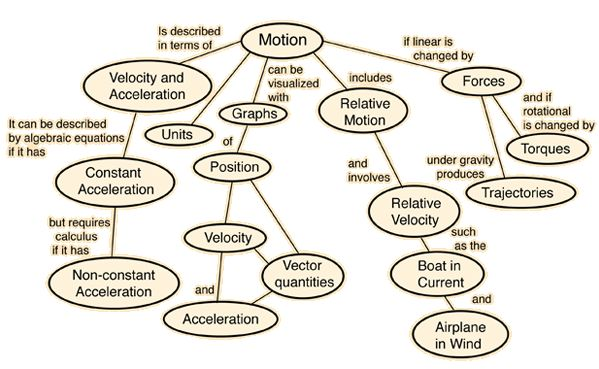 physics study of motion Kinematics is the description of motion the motion of a point particle is fully described using three terms - position, velocity, and acceleration for real objects.