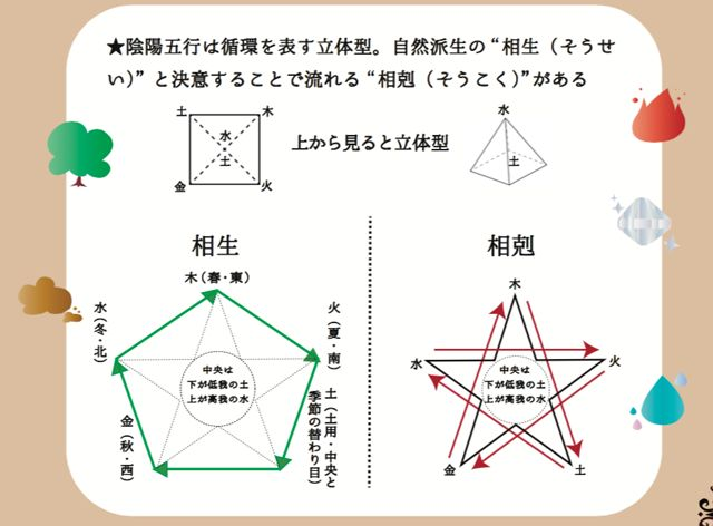 """四大元素と陰陽五行の違いは""""循環があるかどうか""""。魔法はエネルギー循環 - シャングリラ・アース ..."""
