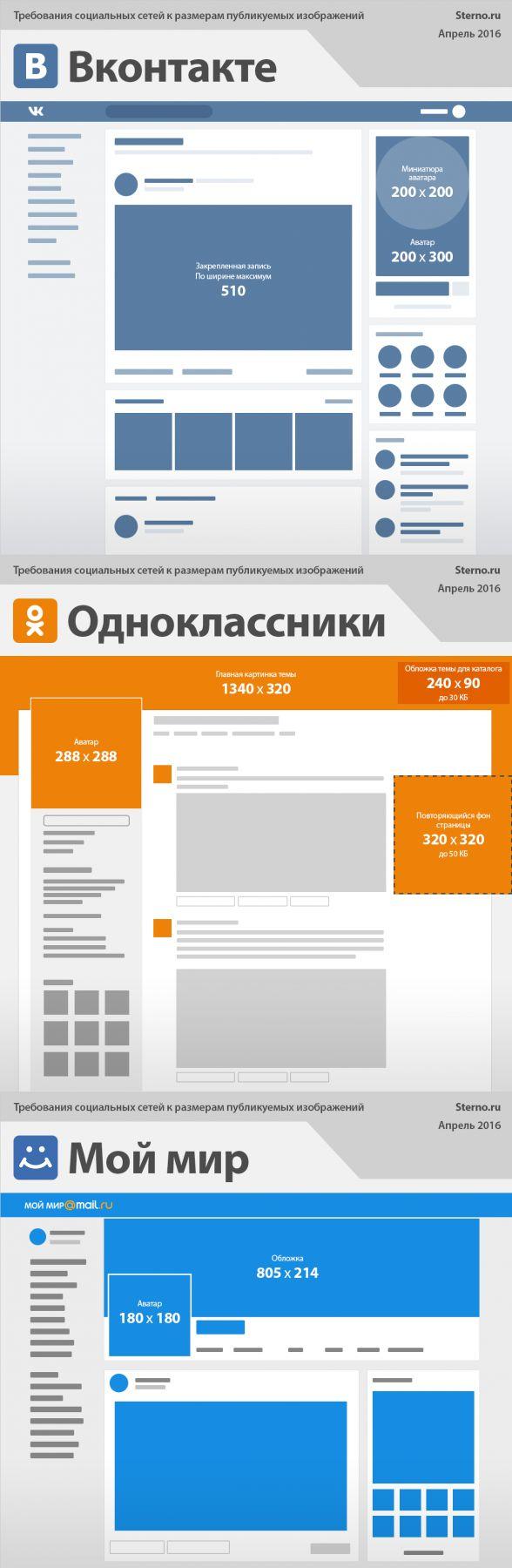 Инфографика: размеры графических элементов в российских соцсетях / ИТ / Лента.co