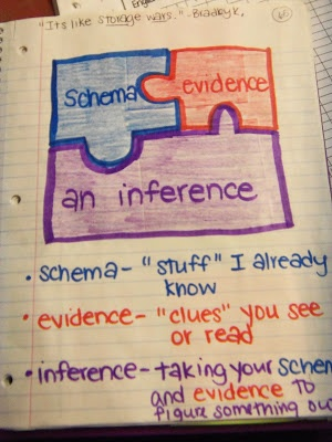 schema, evidence, Inference- Good for teaching reading strategies for non-fiction.