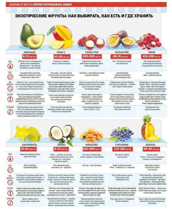 Как выбирать и хранить фрукты