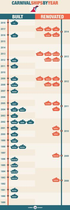 Carnival Cruise Ships by AGE - see when each was built and renovated. Check out all here: http://blog.shipmateapp.com/carnival-ships-by-age/