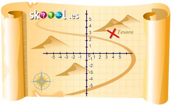 SISTEMA DE COORDENADAS: Juegos para el aprendizaje del plano cartesiano I 4º,5º,6º Primaria