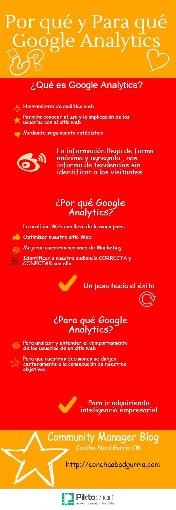 Por qué y para qué Google Analytics Fuente: http://conchaabadgurria.com/2014/01/22/google-analytics/  #infografia #infographic #marketing