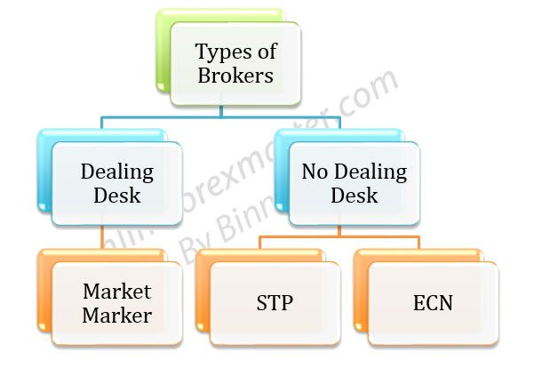 Choosing a forex broker singapore