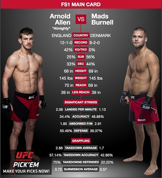 Check Out This Fight Arnoldallen Arnoldbfa Faces Madsburnell Burnellmma At Ufcliverpool Who Do You Think Will Win Ufc Fight Night Ufc Fight Night