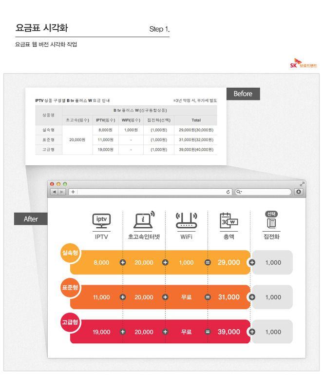 [Infographic] SK브로드밴드 주요상품 요금표 시각화 작업