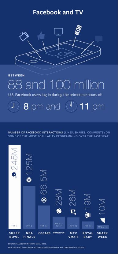 Three reasons why Facebook can't beat Twitter for social TV
