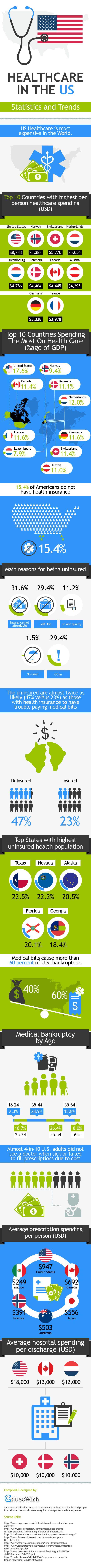 #Healthcare in the U.S.: Statistics & trends [infographic].