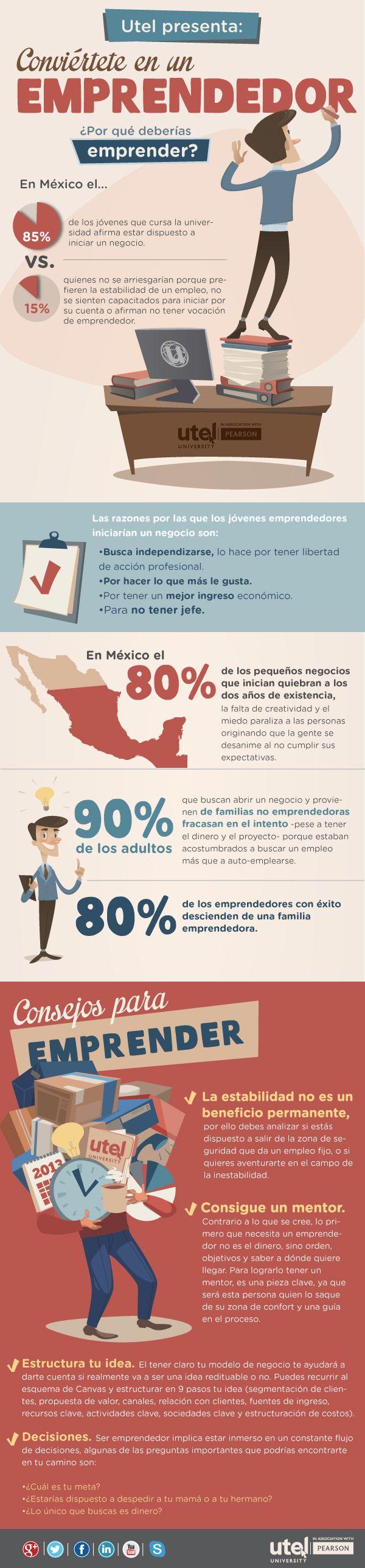 ¡Conviértete en un #emprendedor! Sabías que en #México, el 85% de los…