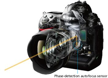 Nikon | Technology | Advanced Camera with Interchangeable Lenses—High-speed Autofocus
