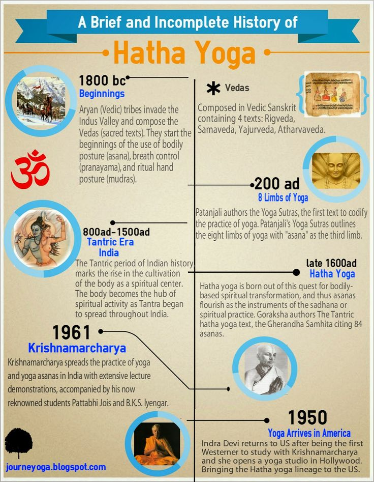 The Origin of Yoga