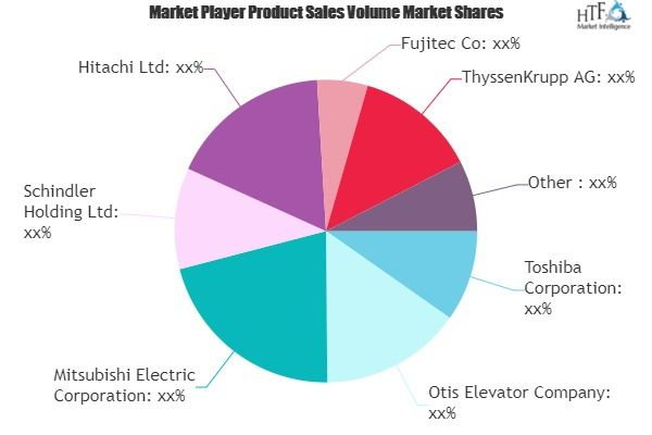 Elevator Inverter Market Major Technology Giants In Buzz Again Toshiba Otis Elevator Mitsubishi Electric Marketing Data Marketing Growth Strategy