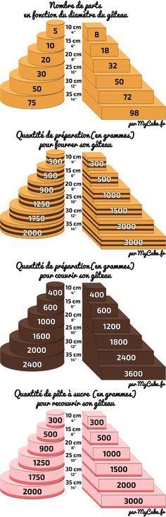 Récapitulatif du nombre de parts, des quantités de fourrage, de couverture et de pâte à sucre en fonction de la taille et de la forme du gâteaux. Très Pratique ! ^^