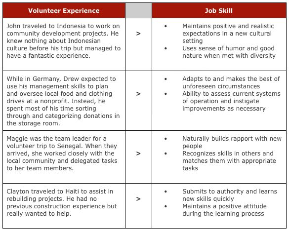 skills list volunteer work - Google Search Grad School\/Job - skills list