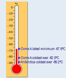 Thermometer, plus live webcam