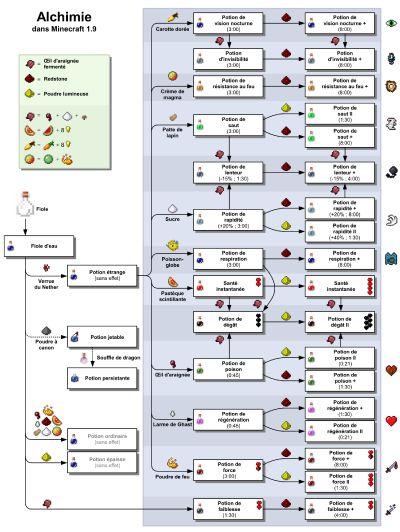 Alchimie – Le Minecraft Wiki officiel