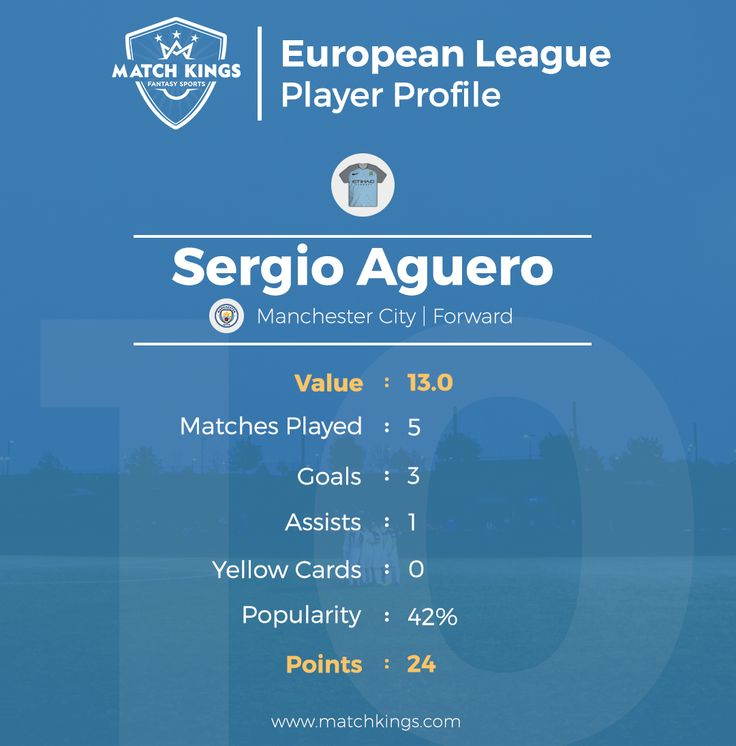 Can Pep Guardiola conquer Europe again? He will certainly need this man to do that! Pick Sergio Aguero in your European Fantasy Football teams on www.matchkings.com now, ahead of the Round of 16 clash tonight!! #MatchKhelo #pl #fpl #fantasysoccer #soccer #fantasyfootball #football #fantasysports #sports #fplindia #fantasyfootballindia #sportsgames #gamers  #stats  #fantasy #MatchKings