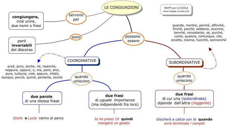 Uno dei problemi principali nella costruzione del testo, nelle classe quarta, è la creazione del legame tra le frasi, l'omogeneizzazione del testo in un tutt'uno che lo renda congruente e logico. I…