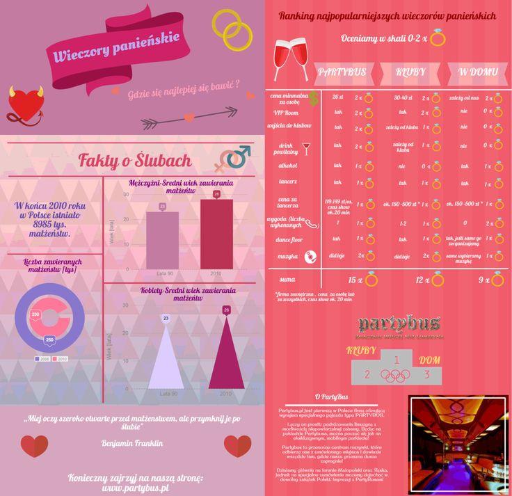 Pomysły na wieczór panieński (infografika)
