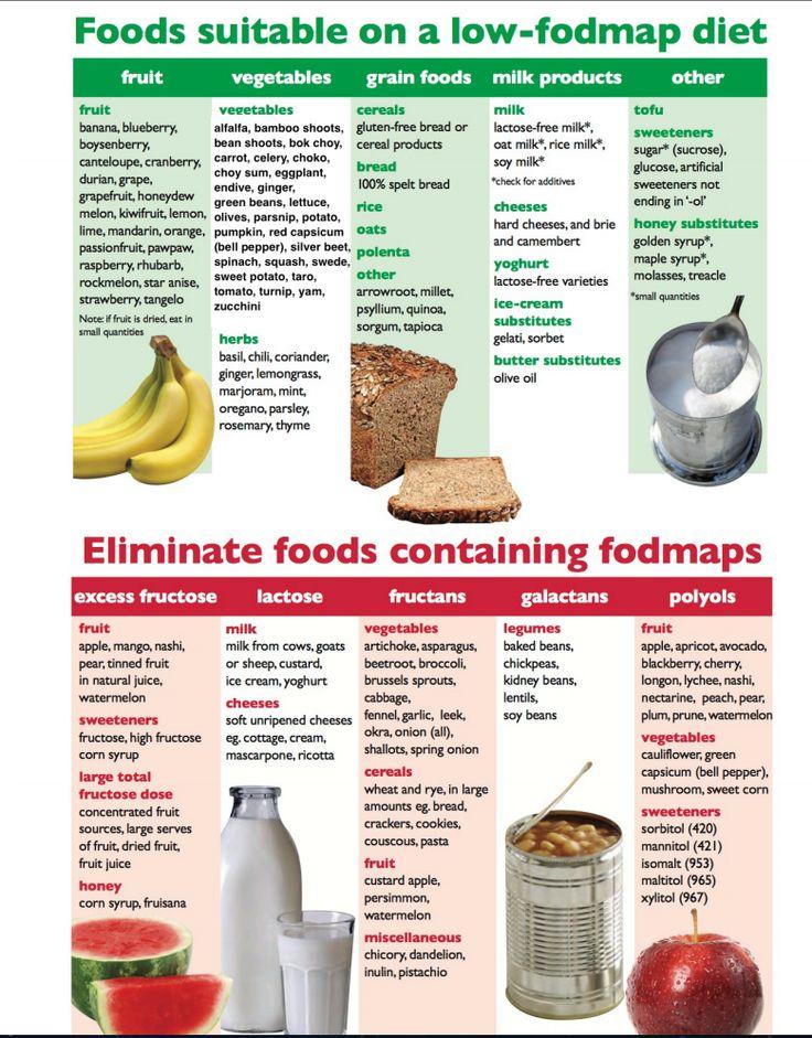 Reintroduce Foods After Fodmap Diet