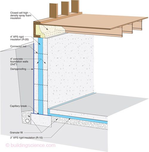 """Foundation - 4"""" XPS Insulation in the Center of Foundation Wall"""