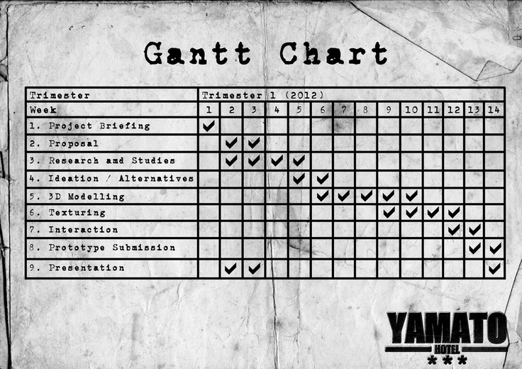 A common error made by those who equate Gantt chart design with - what does a gantt chart show