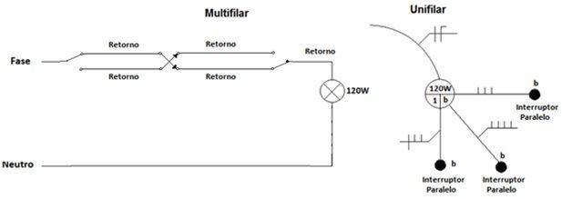 Diagrama de instalação no intermedário