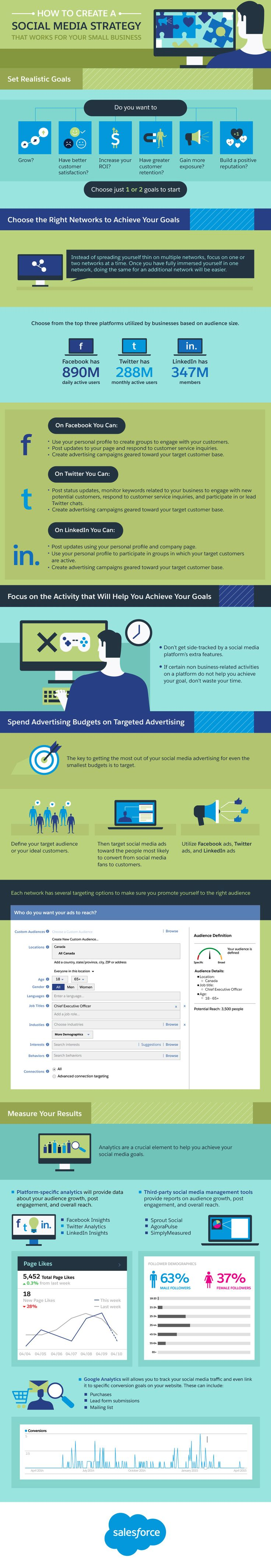How to Create a Social Media Strategy that Works for Your Small Business - Infographic