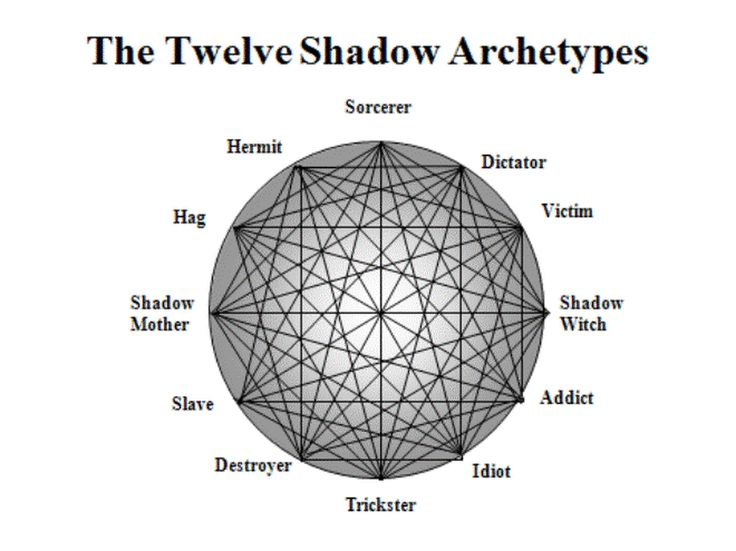 archetypal symbols in the alchemist Character archetypes the child the merchant the alchemist star crossed  lovers  devises an elaborate classification of modes, symbols, myths, and  genres.