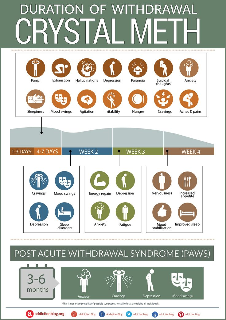 The Crystal Meth Withdrawal Chart